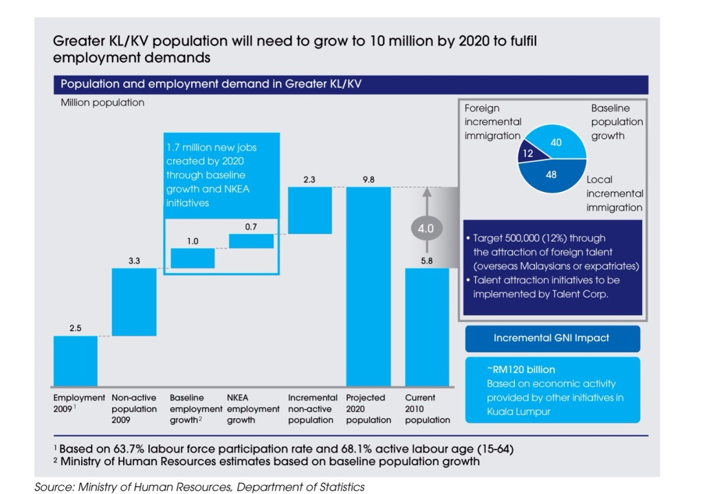 Greater KL/KV populations and employment demand