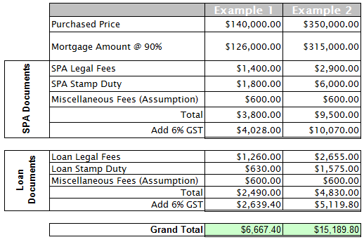 How To Calculate Legal Fees Stamp Duty For My Property Purchased