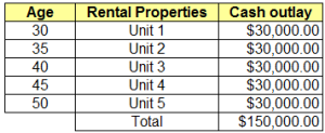 Own 5 rental properties