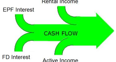 multiple stream of income