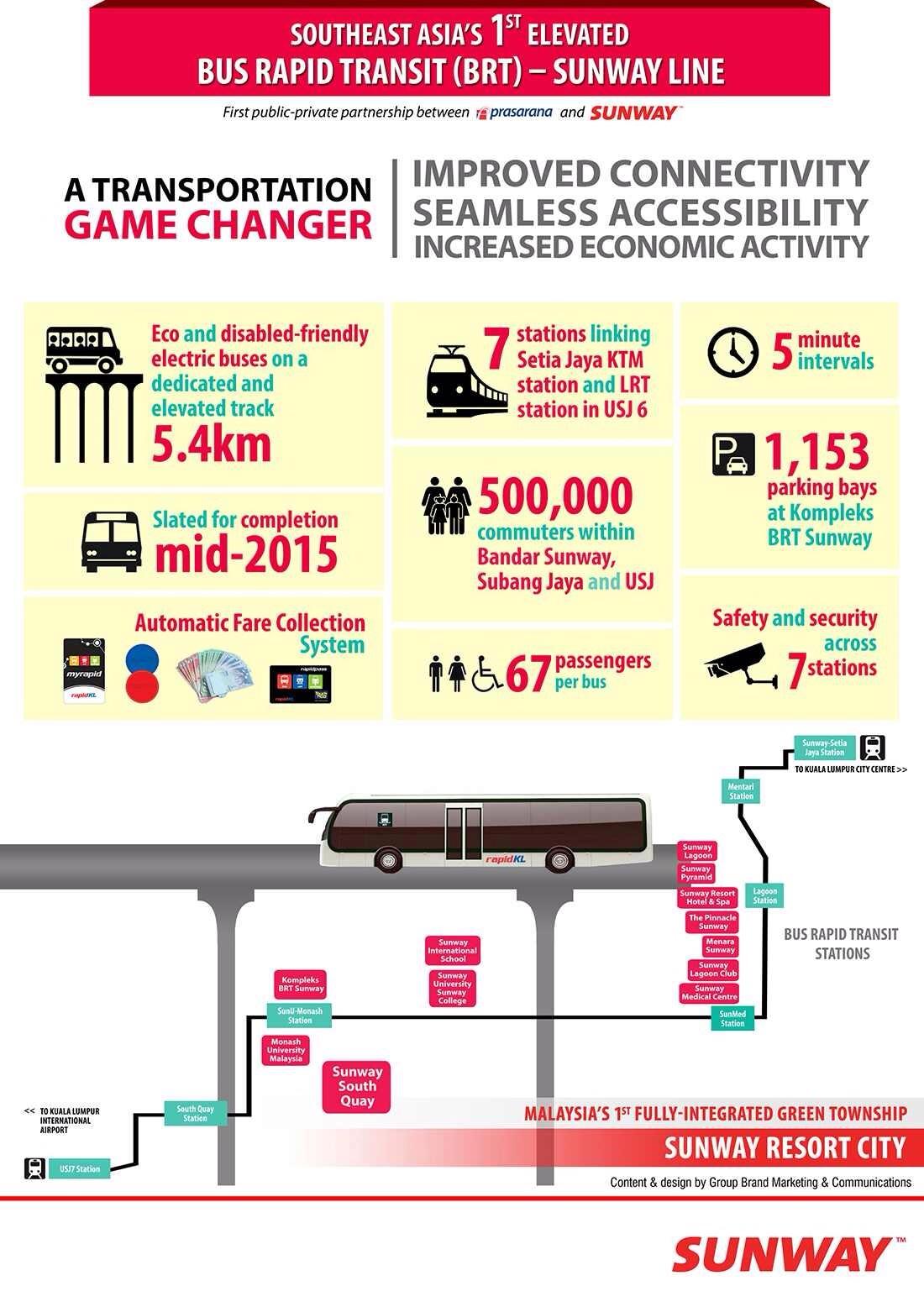 Bus Rapid Transit (BRT) - Sunway Line property investment lagoon perdana apartment