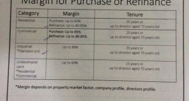 MARGIN FOR PURCHASE OR REFINANCE for Investment holding company IHC