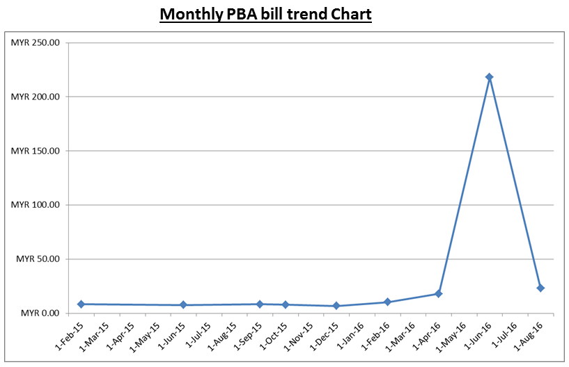 monthly-pba-bill-trend-chart