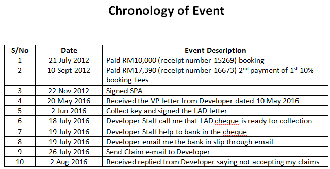 chronology-event